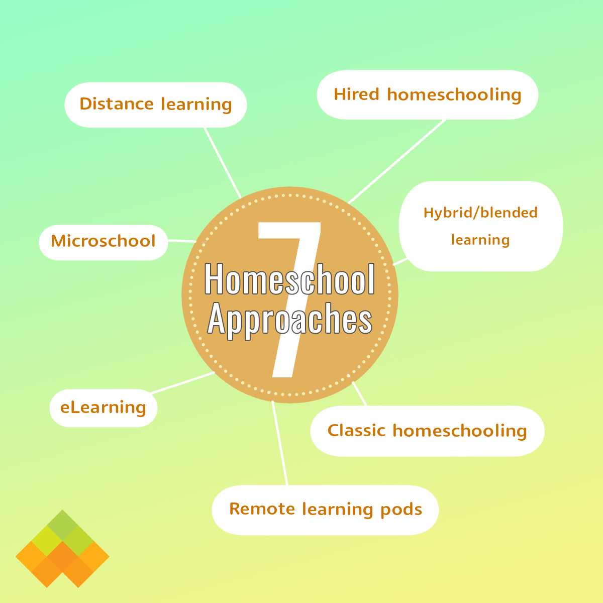 An infographic listing seven types of homeschool methods